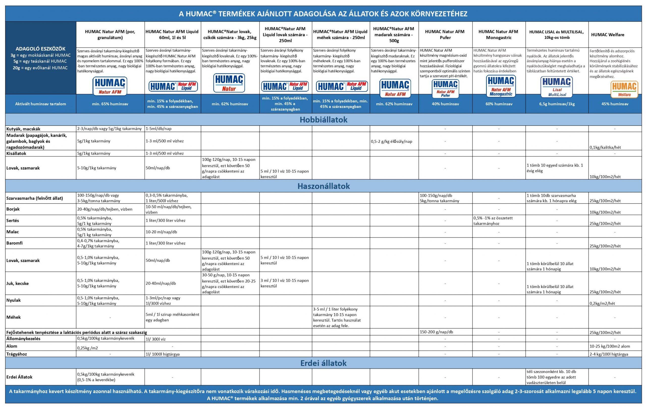 Humac adagolási táblázat állatoknak